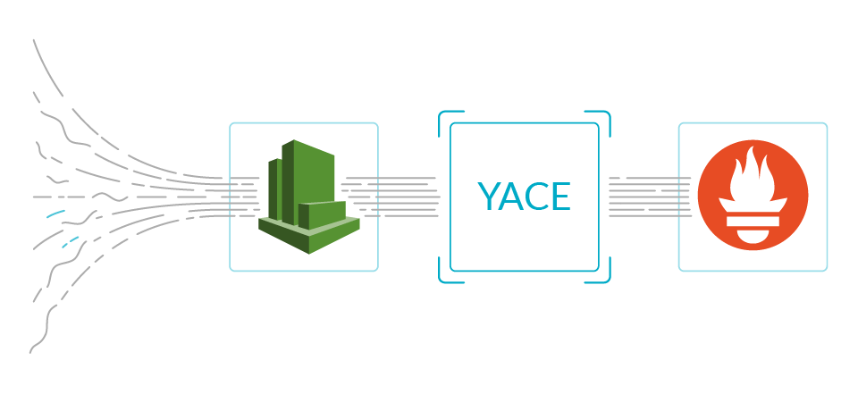 Sysdig collaborated with the YACE exporter to make it production ready. CloudWatch gathers metrics, that YACE reads and presents in a Prometheus compatible format.
