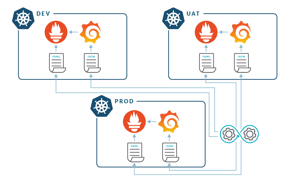 With every new Kubernetes cluster, managing Prometheus gets more complicated