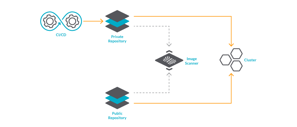 Diagram of the repositories you may be using on your deployment. You usually have a private repository where you publish your images, and then some public repositories where you download the images from third parties. You need to scan the images from both.