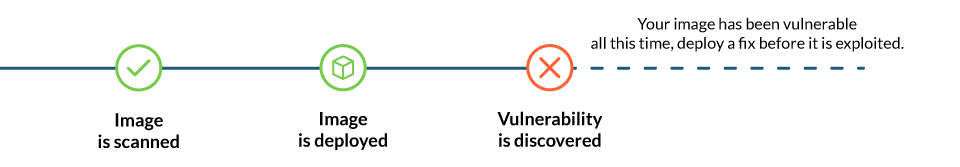 Timeline of a vulnerable image deployed on production. You scan the image, no vulnerabilities are found. You then deploy the image. Time after a vulnerability is found on that image. Your image has been vulnerable all this time. You should deploy a fix as soon as possible.
