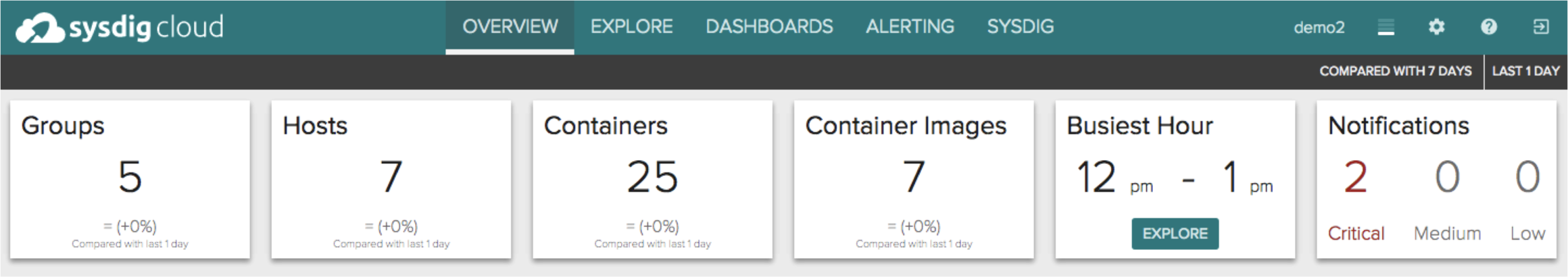 kpi overview page