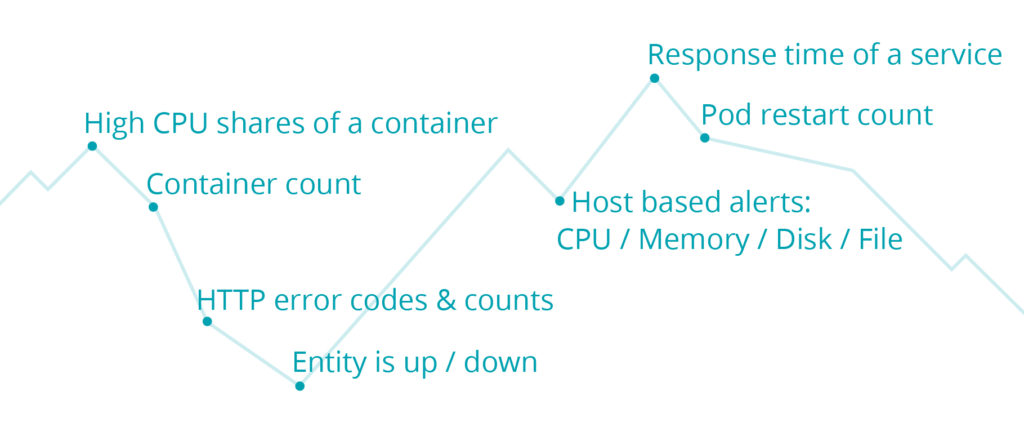 Popular Alert Conditions Used with Docker Containers