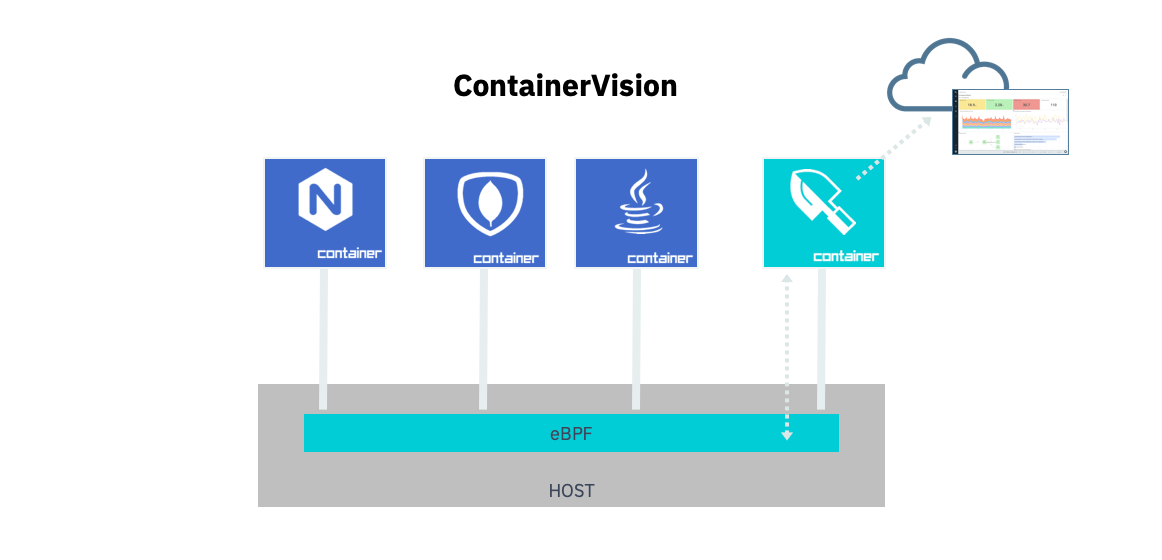 Introducing container observability with eBPF and Sysdig.