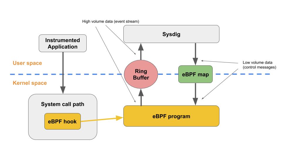 Sysdig and Falco now powered by eBPF  | Sysdig