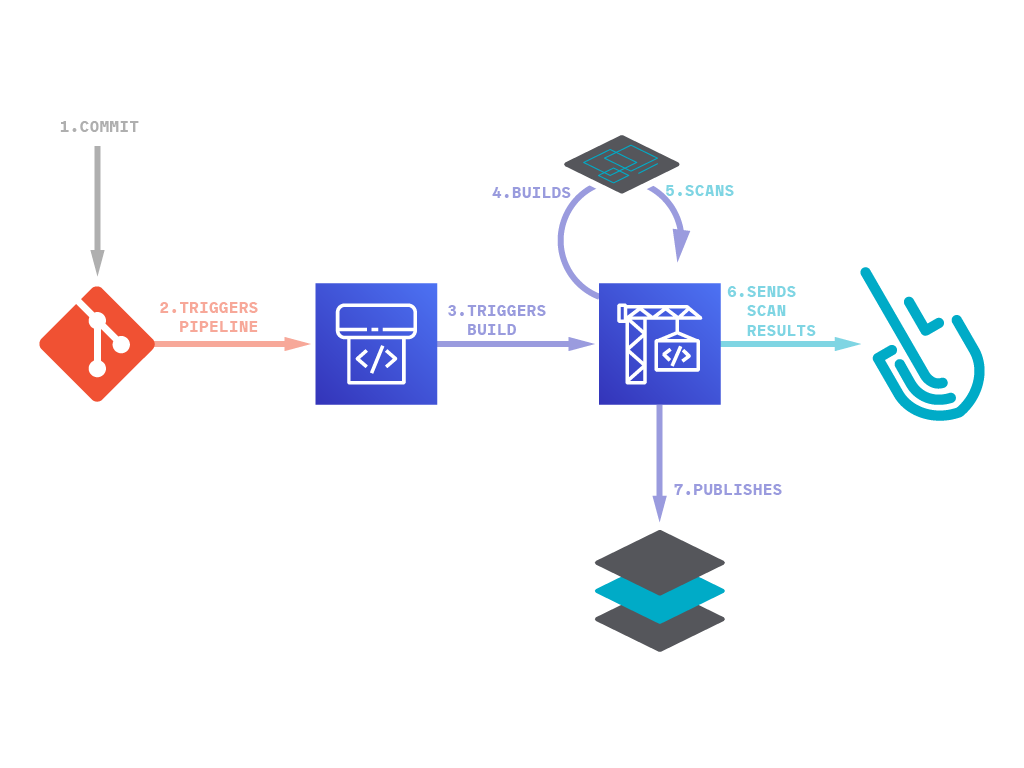 Image scanning for AWS CodePipeline. Schematics of the involved parts
