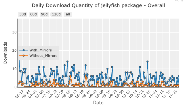 Protection from malicious Python libraries jeilyfish and python3-dateutil