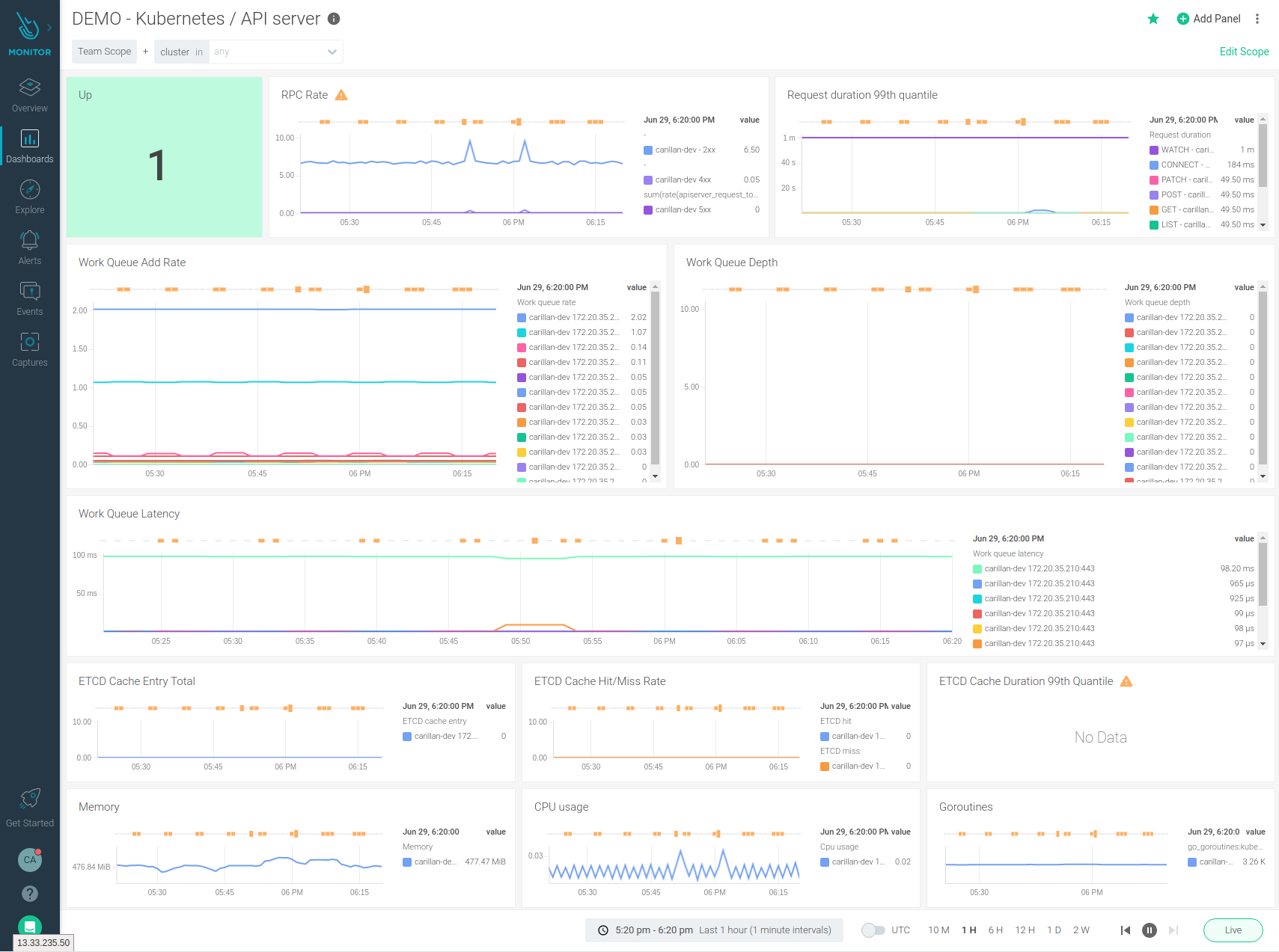 A Kubernetes monitoring dashboard of the API server. It tracks metrics like: Is it up? RPC Rate, Rquest duration, Work Queue add rate, Work Queue Depth, Work Queue Latency and ETCD Cache entry total.