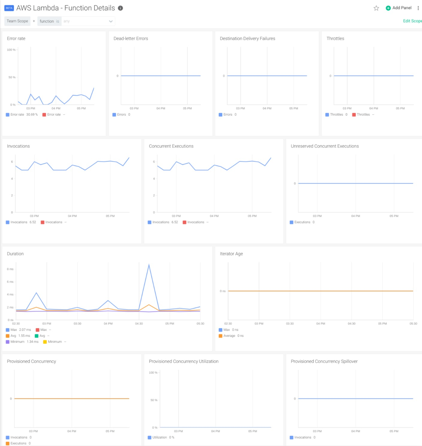 """Dashboard to monitor AWS lambda function details, containing panels like """"Error rate"""", """"Throttles"""", """"Invocations"""" or """"Duration"""""""