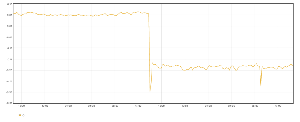 Screenshot of a Prometheus chart showing the result of the PromQL query we used to check the CPU utilization after we tweaked the CPU requests.