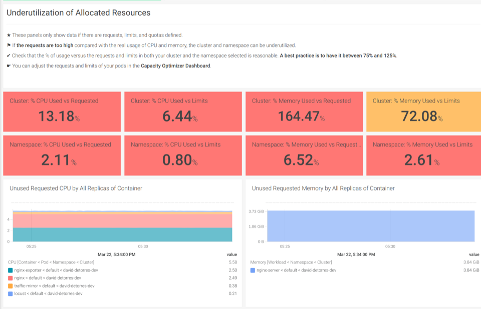 Screenshot of Sysdig Monitor showing the out-of-the-box Kubernetes dashboard for Underutilization of Allocated Resources.