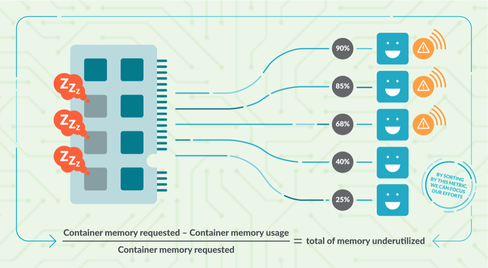 Diagram showing some containers linked to a ram memory module with an arrow. Each container has a percentage of memory use in one side (2%, 25%...). The ones using a low percentage of memory have a warning sign. In the bottom of the diagram you can see a simple formula we used to calculate the underuse of memory resources: (Container memory available - Container memory usage) / Container memory available = total of memory underutilized.
