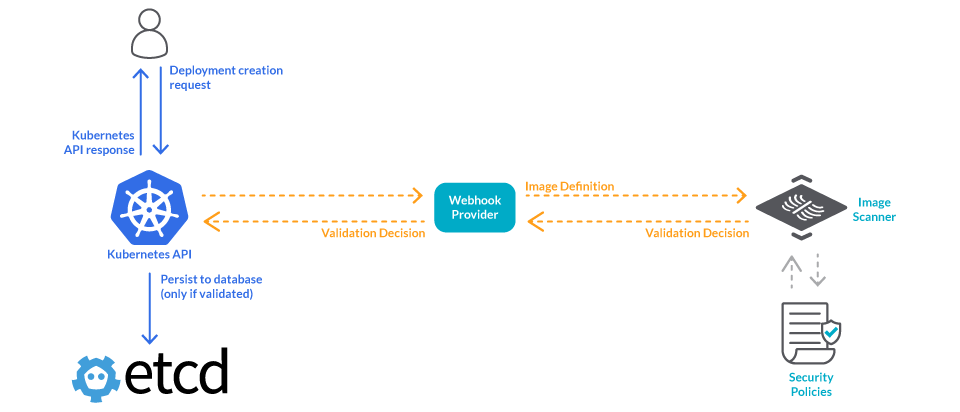 Flow of an image validation webhook. After a deployment request, the kubernetes API calls the image validation webhook. This webhook can trigger an image scan and apply your security policies. If the image doesn't pass the scan, the webhook can abort the deployment.