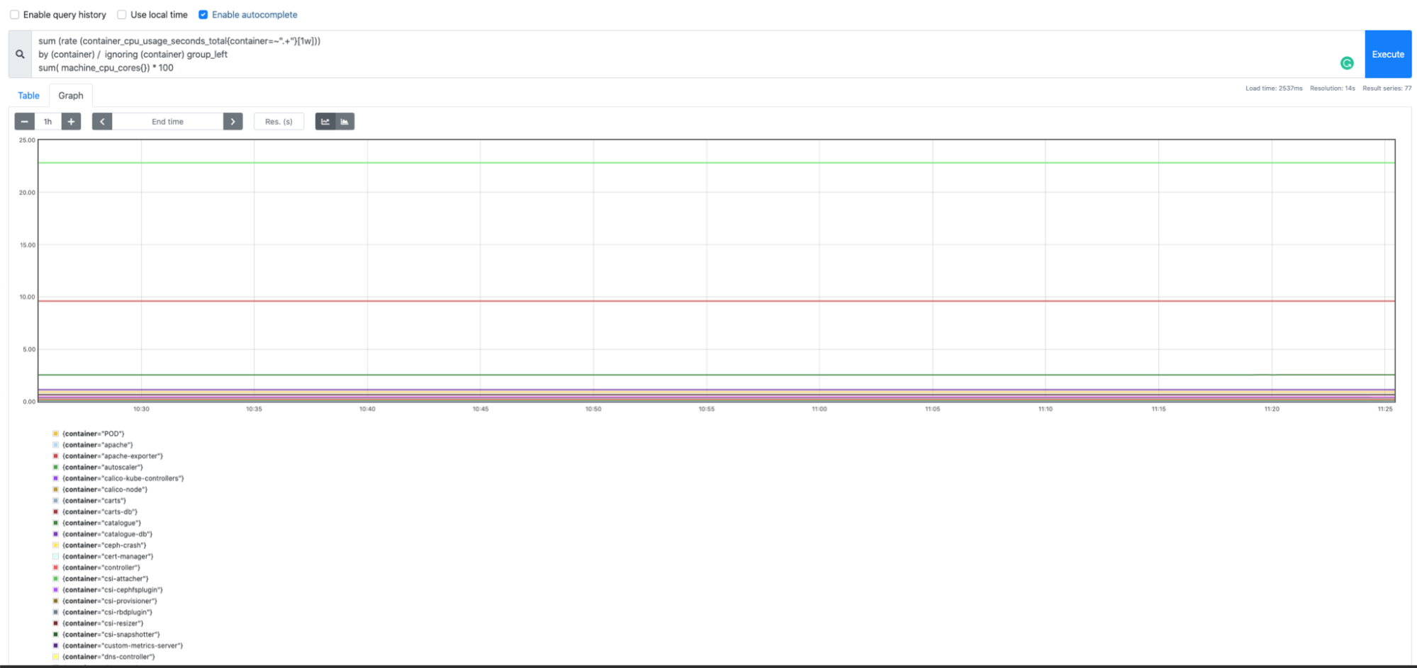 A monitoring dashboards showing CPU usage of several containers
