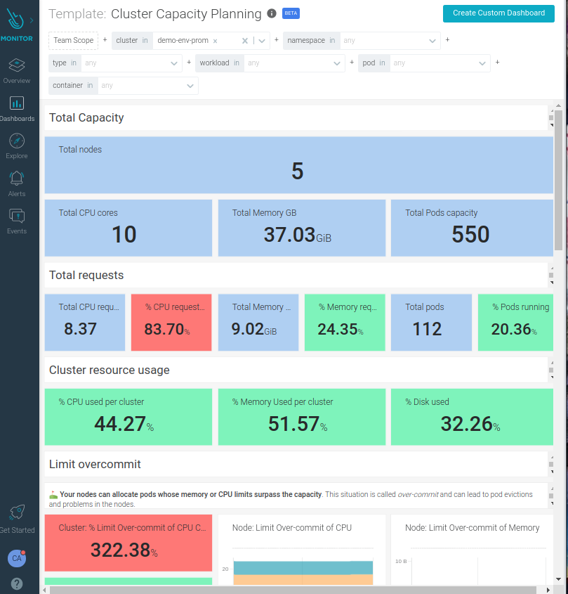 Cluster capacity planning dashboard in Sysdig Monitor