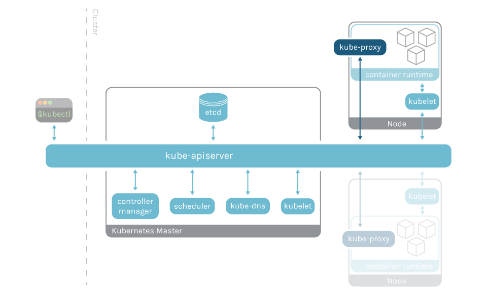 Diagram showing the Kubernetes control plane architecture. kube-proxy is present on each node.