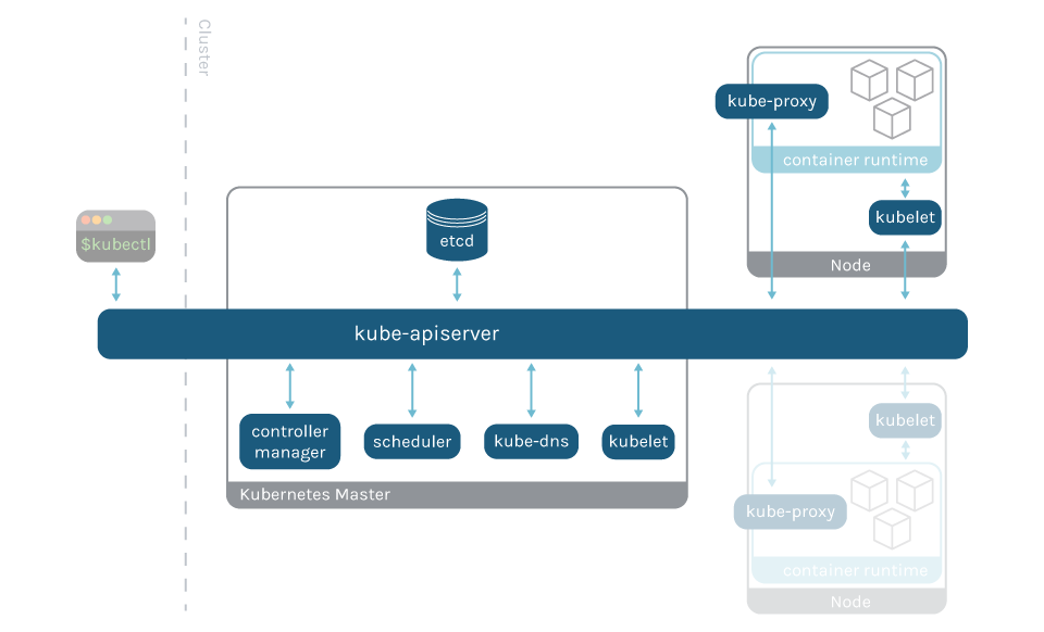 Graph with the kubernetes control plane and where are they positioned on the Kubernetes control plane. Most of the components are in the master node, kube-proxy and kubelet are on every node, and all components use the API server to communicate.