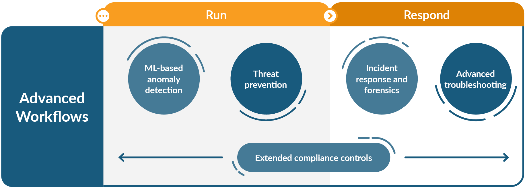 The five advanced workflows for secure DevOps are: During the run stage, machine learning based anomaly detection, and threat prevention; during the respond phase, incident response and forensics, and advanced troubleshooting; and during the full lifecycle, extended compliance controls.