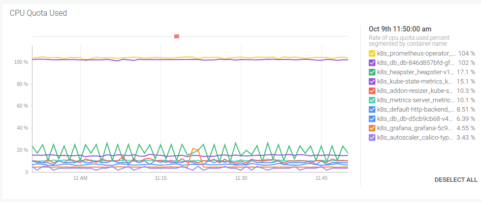CPU quota by container